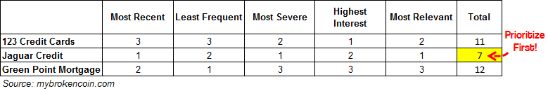 Screenshot of spreadsheet ranking delinquent accounts to address first