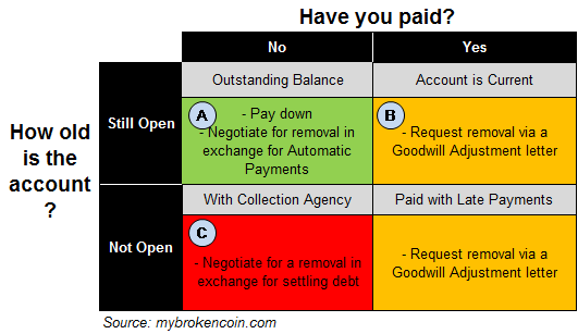 A decision matrix showing how to remove late payments for four different situations